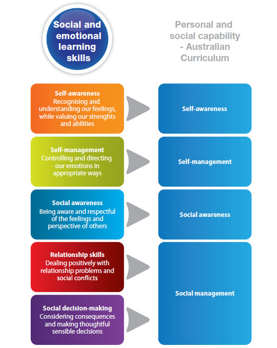 Friendly Schools Plus & the Australian National Curriculum